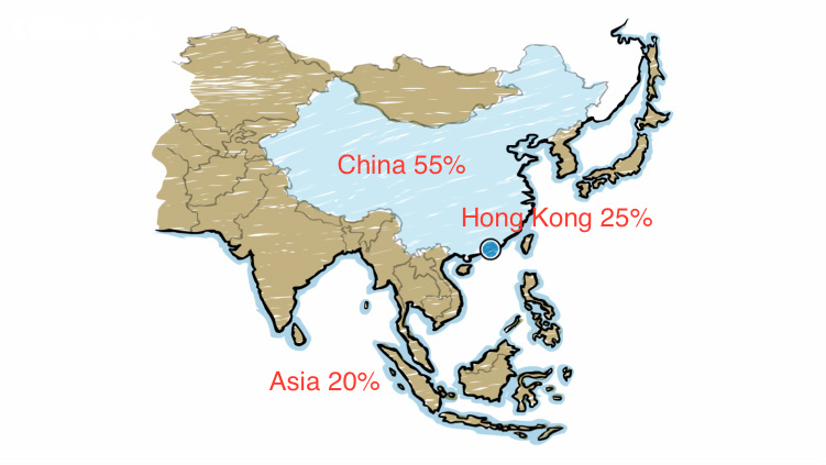 Typical distribution of Hong Kong fair placements.